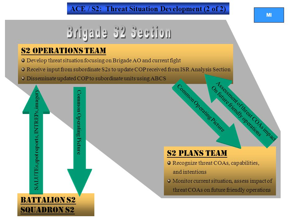 Brigade S2 Section S2 Operations Team S2 Plans Team Battalion S2