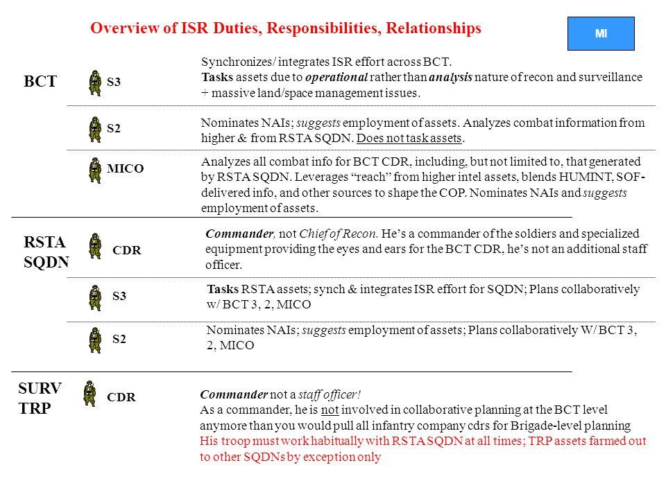 Overview of ISR Duties, Responsibilities, Relationships