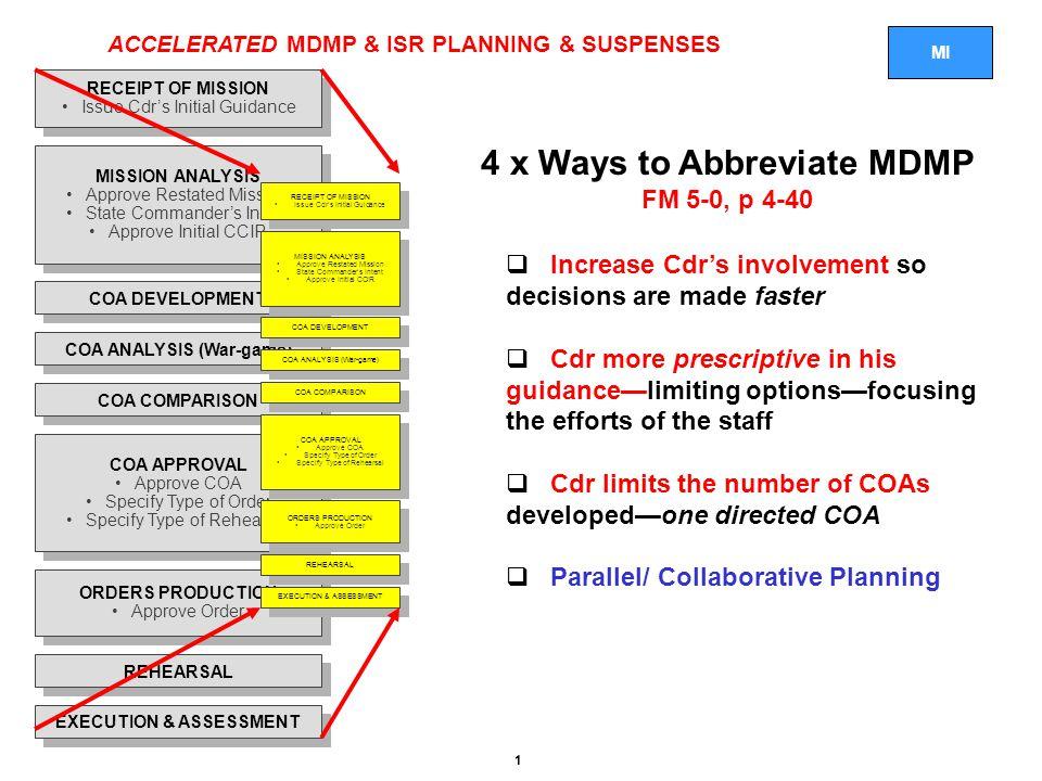 4 x Ways to Abbreviate MDMP