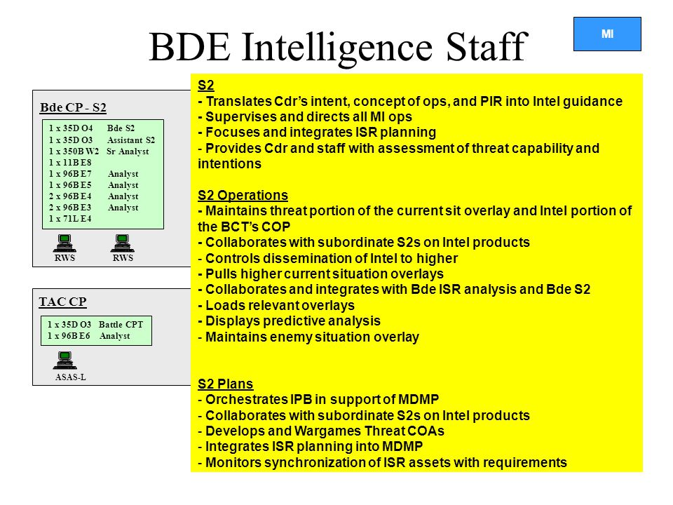 BDE Intelligence Staff
