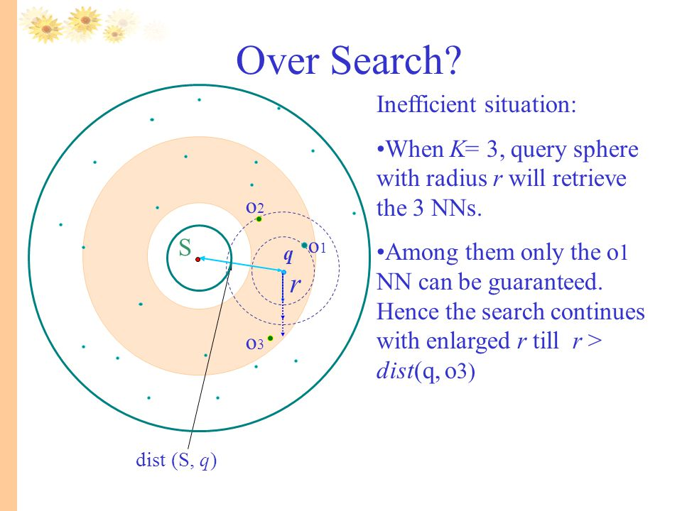 Over Search r Inefficient situation: