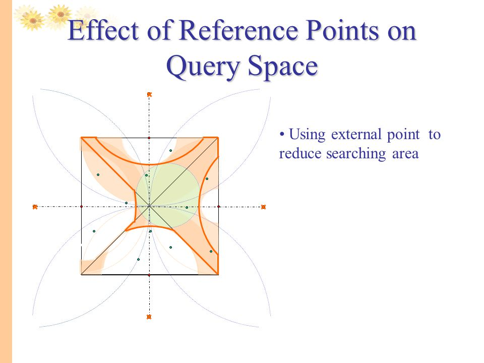 Effect of Reference Points on Query Space