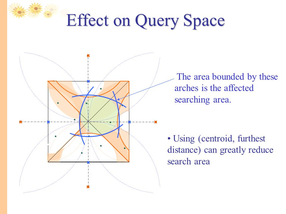 Effect on Query Space. The area bounded by these arches is the affected searching area.