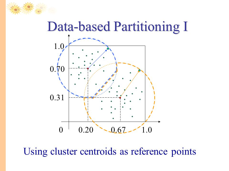 Data-based Partitioning I