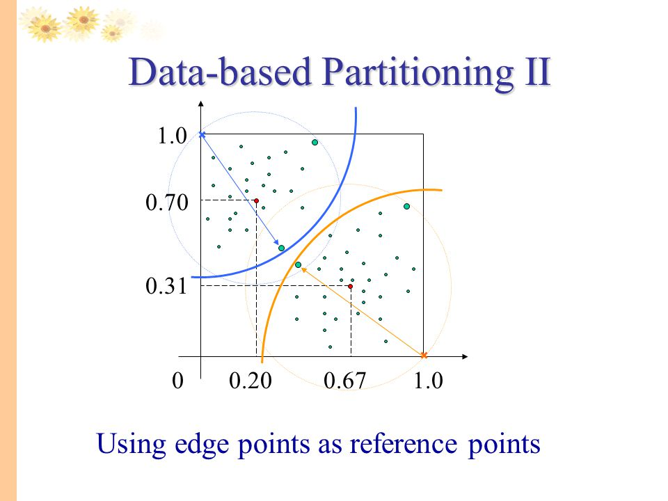 Data-based Partitioning II