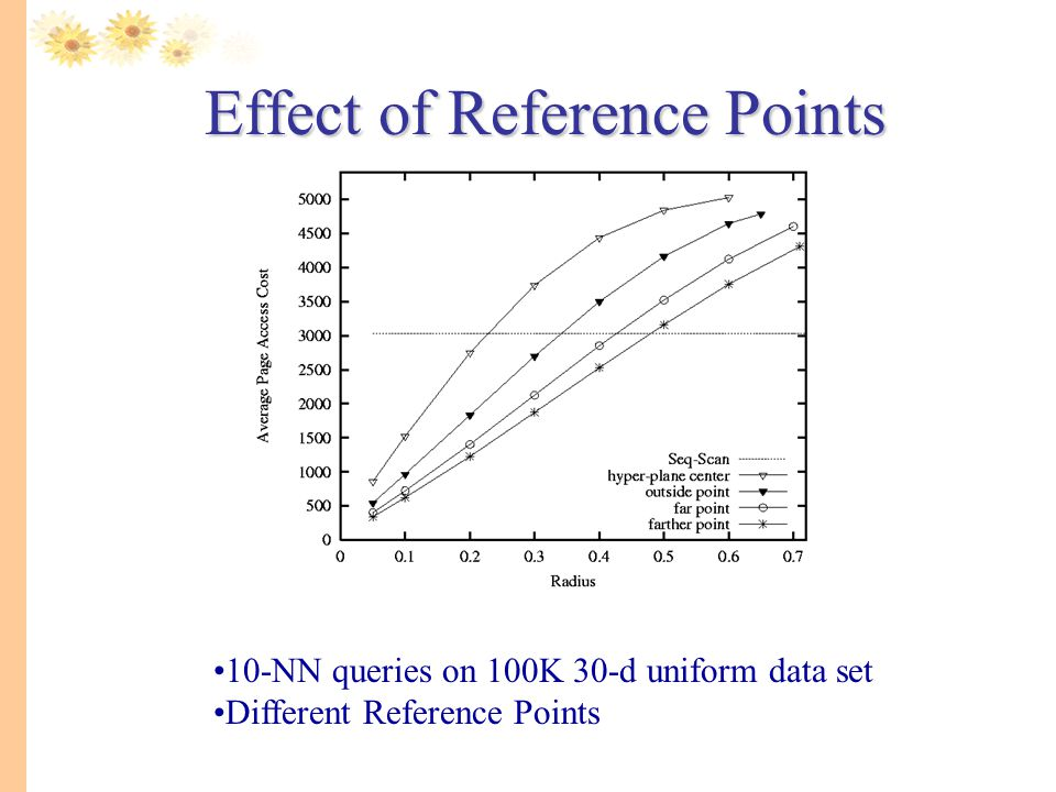 Effect of Reference Points