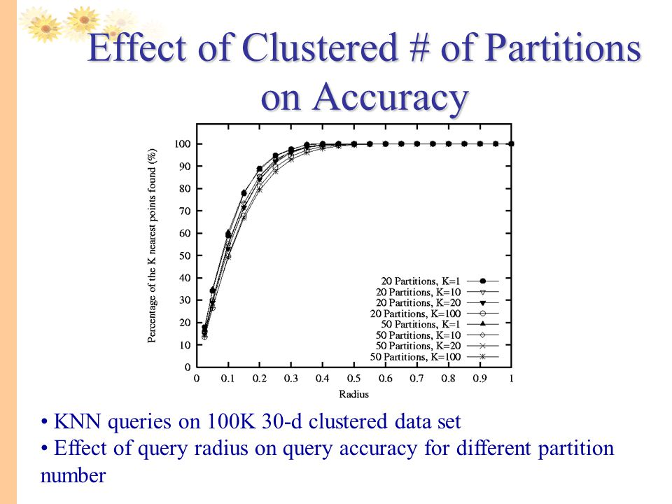 Effect of Clustered # of Partitions on Accuracy