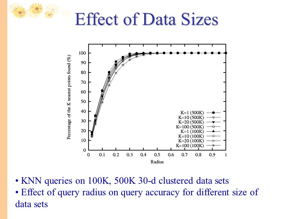 Effect of Data Sizes.