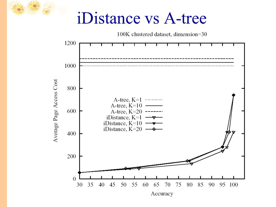 iDistance vs A-tree