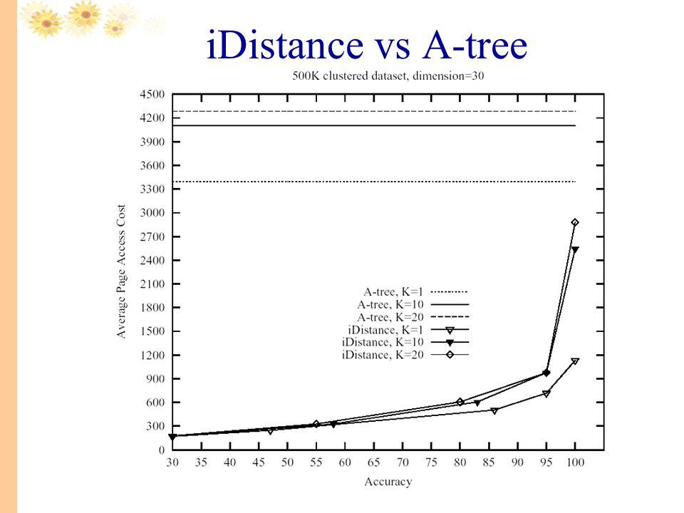iDistance vs A-tree