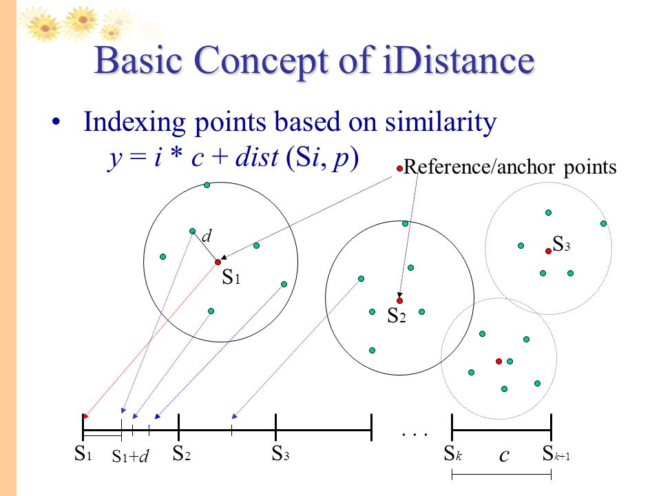 Basic Concept of iDistance
