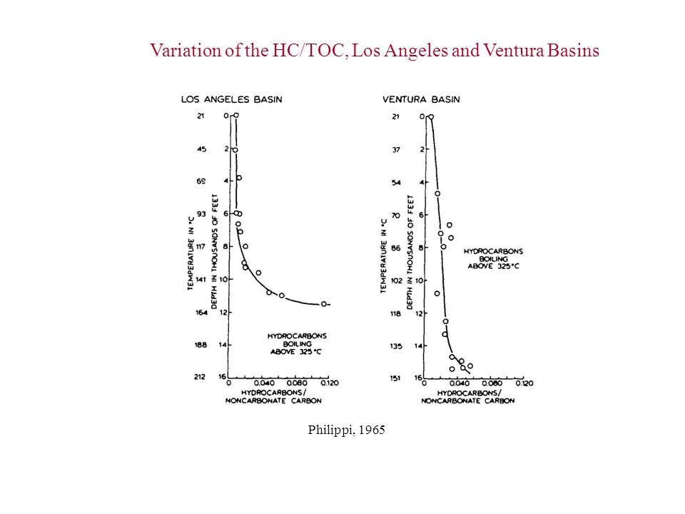 Variation of the HC/TOC, Los Angeles and Ventura Basins