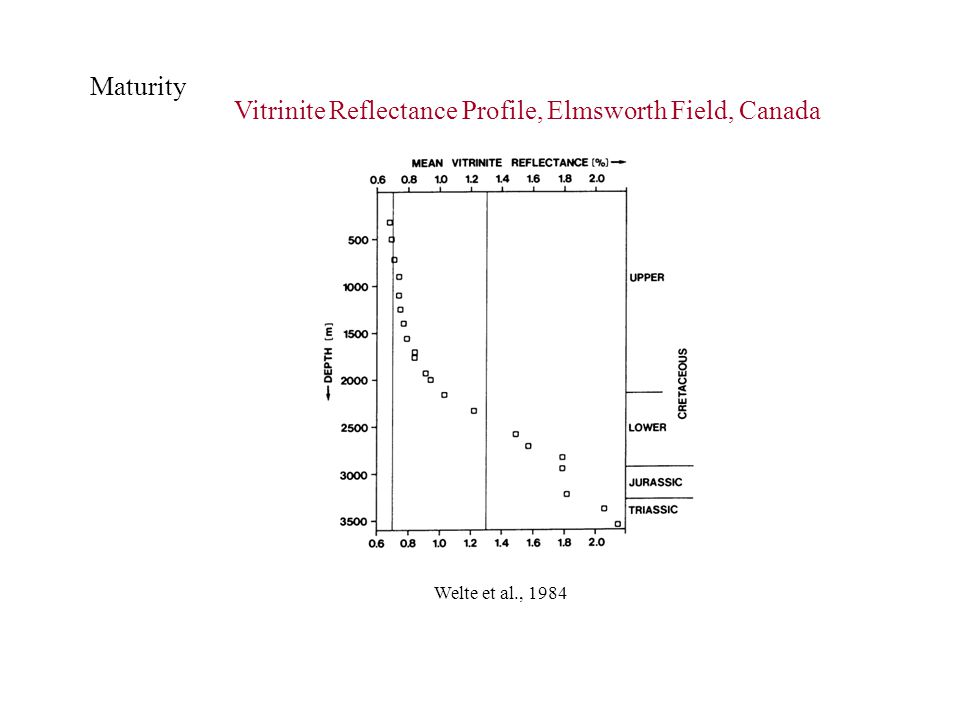 Vitrinite Reflectance Profile, Elmsworth Field, Canada