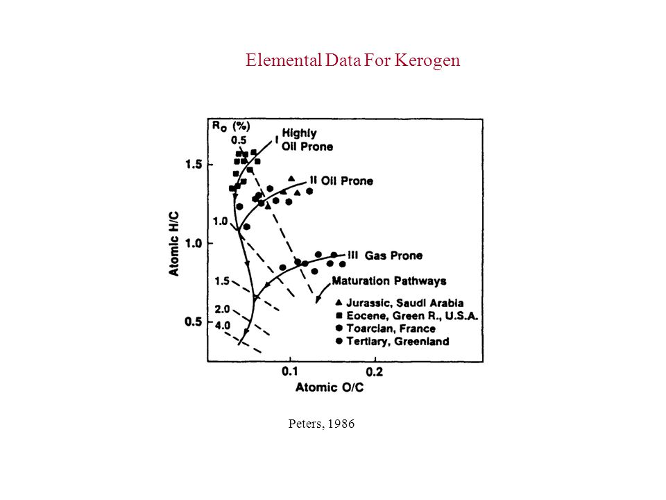 Elemental Data For Kerogen