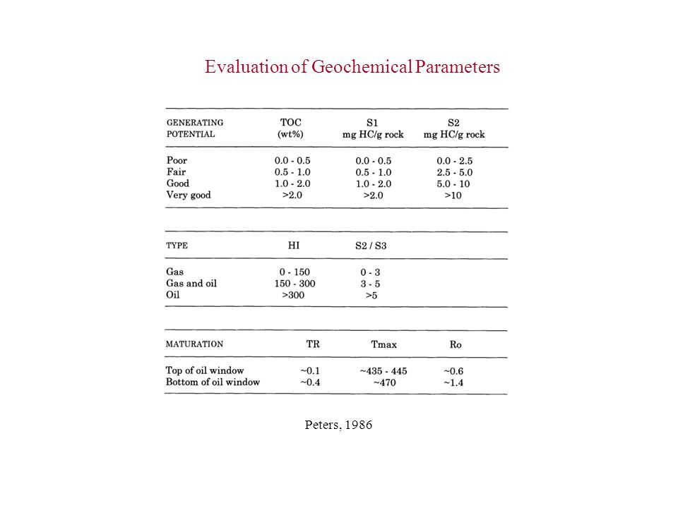 Evaluation of Geochemical Parameters