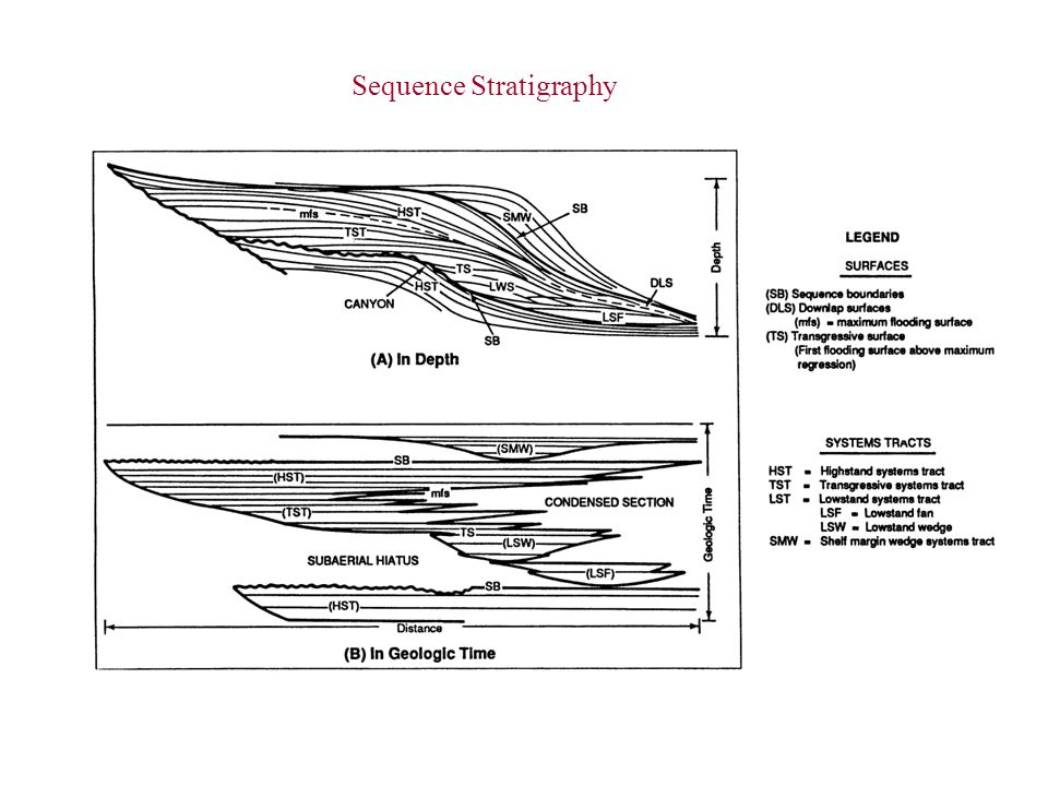 Sequence Stratigraphy