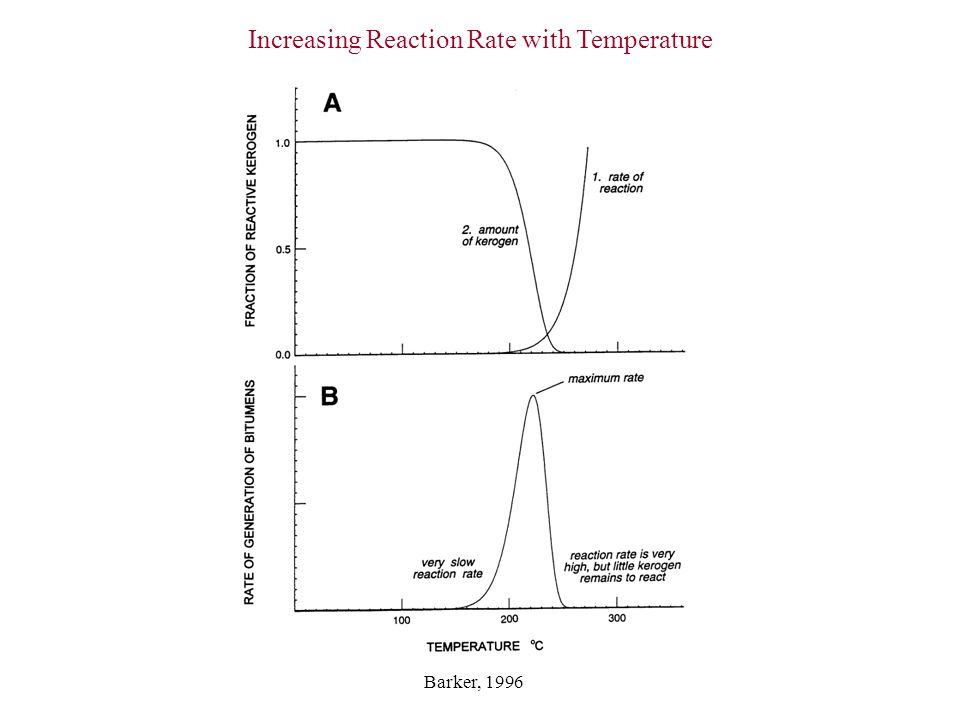 Increasing Reaction Rate with Temperature
