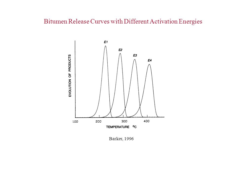 Bitumen Release Curves with Different Activation Energies