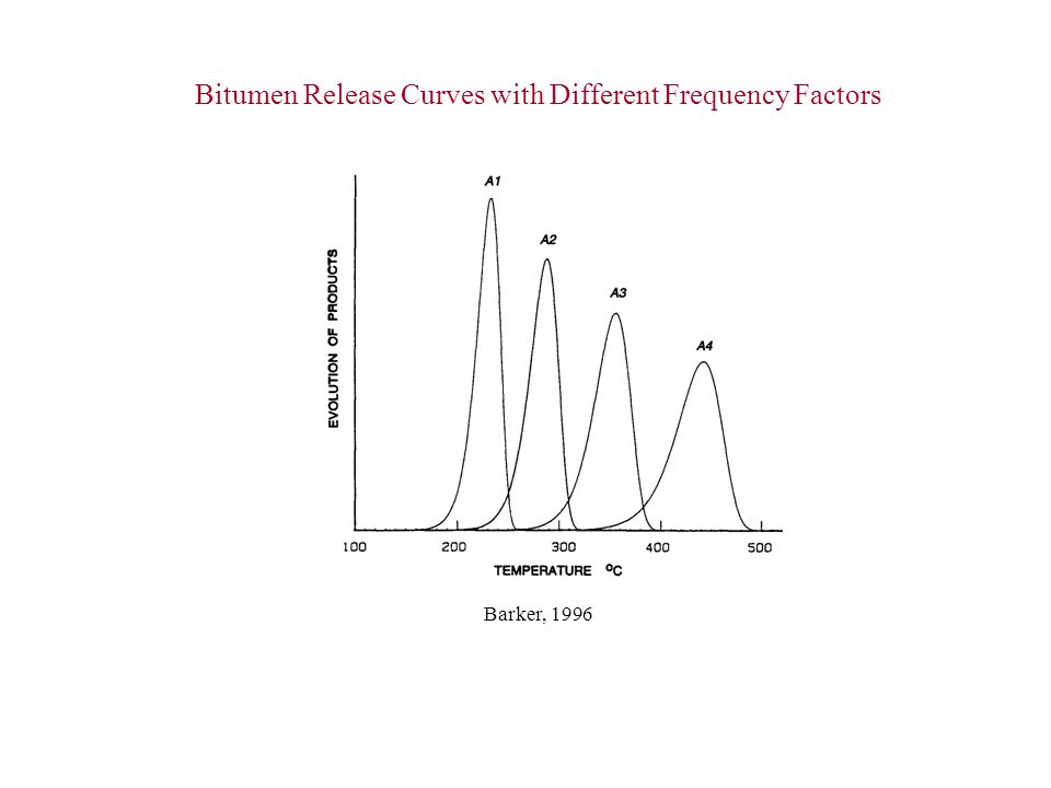 Bitumen Release Curves with Different Frequency Factors