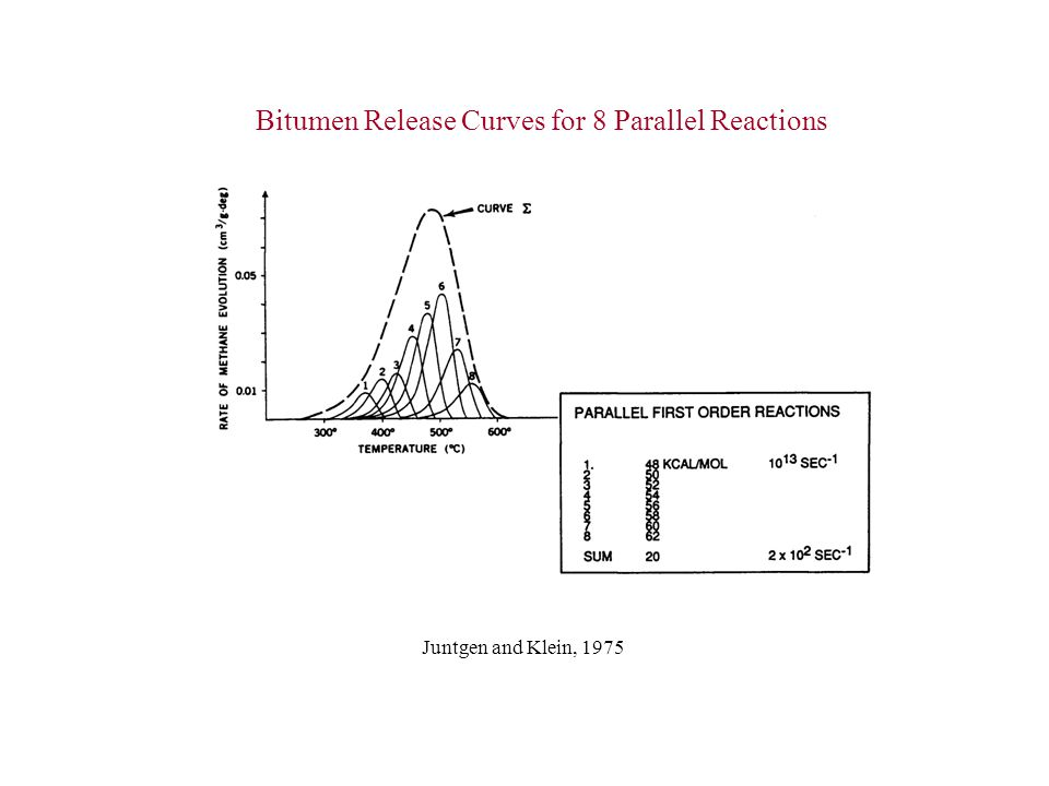 Bitumen Release Curves for 8 Parallel Reactions