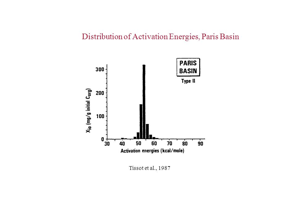 Distribution of Activation Energies, Paris Basin