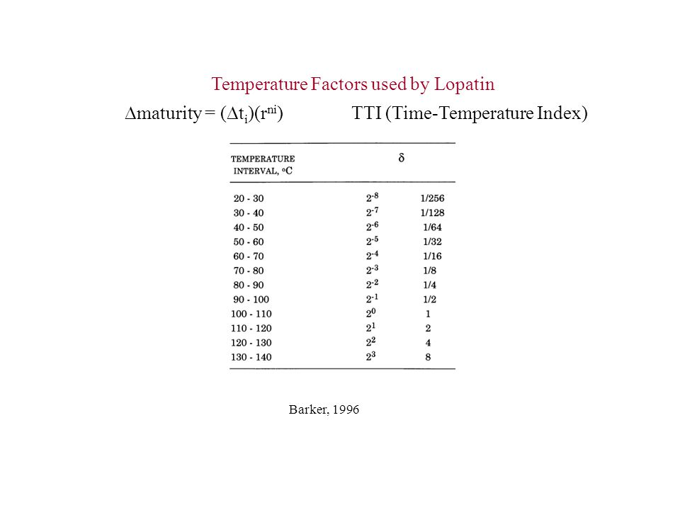 Temperature Factors used by Lopatin