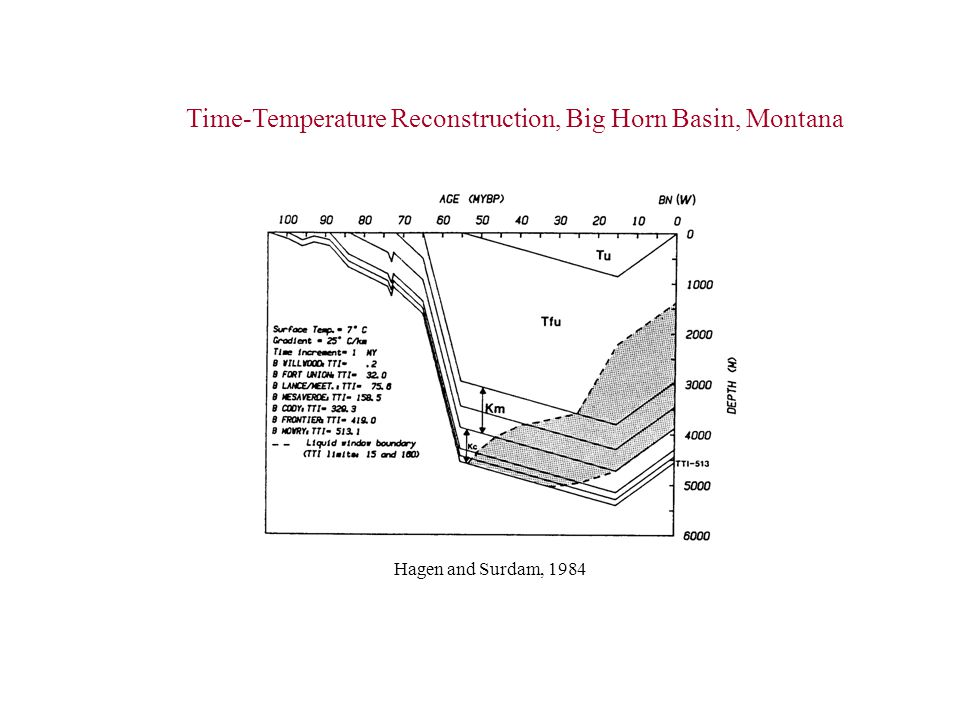 Time-Temperature Reconstruction, Big Horn Basin, Montana