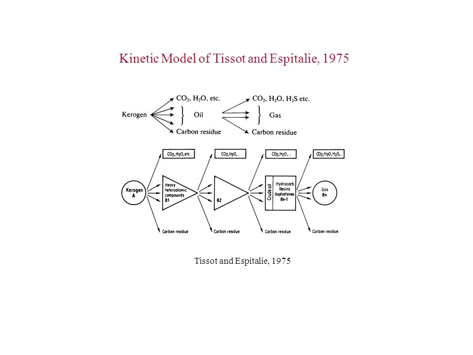 Kinetic Model of Tissot and Espitalie, 1975
