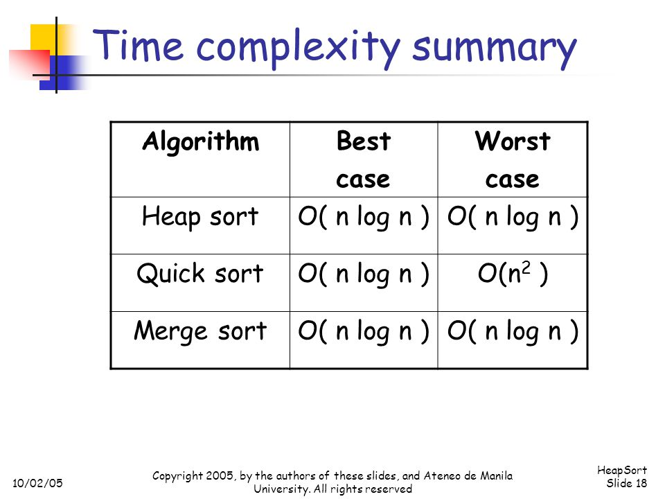 Time complexity summary