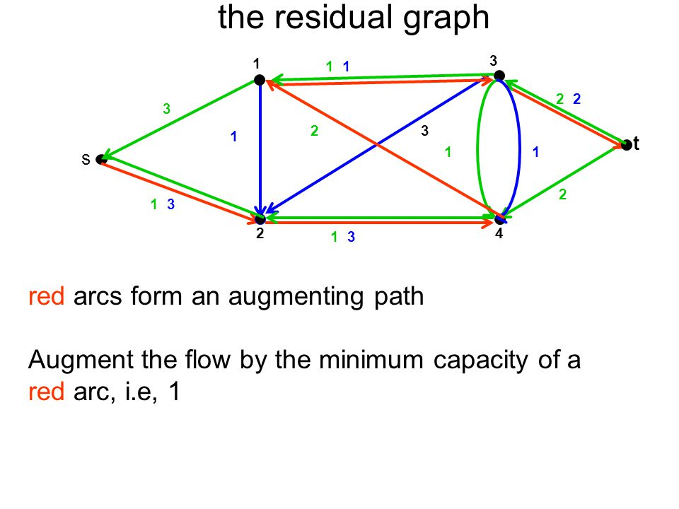 the residual graph red arcs form an augmenting path