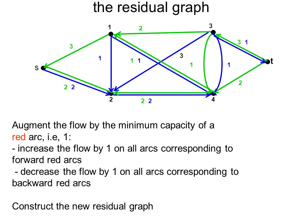 the residual graph Augment the flow by the minimum capacity of a