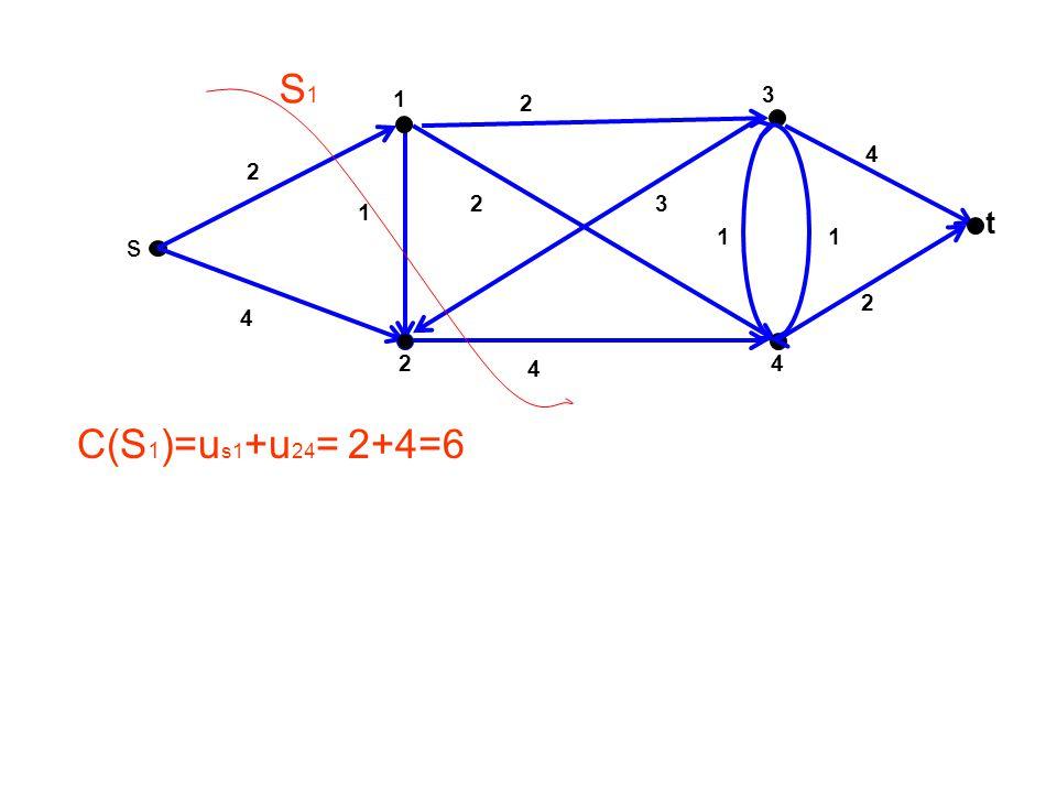 S1 1 3 2 4 2 2 3 1 t 1 1 s 2 4 2 4 4 C(S1)=us1+u24= 2+4=6
