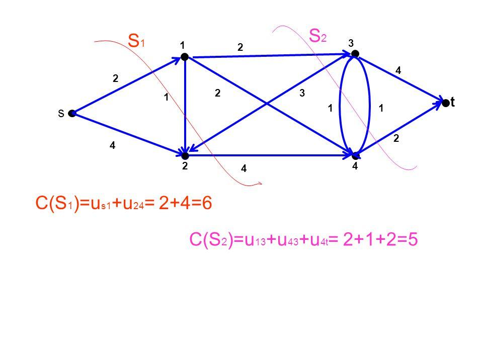 S2 S1 C(S1)=us1+u24= 2+4=6 C(S2)=u13+u43+u4t= 2+1+2=5 t s 1 3 2 4 2 2