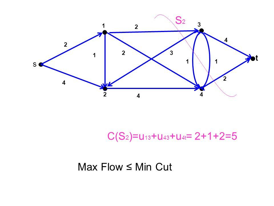 S2 C(S2)=u13+u43+u4t= 2+1+2=5 Max Flow ≤ Min Cut t s 1 3 2 4 2 2 3 1 1