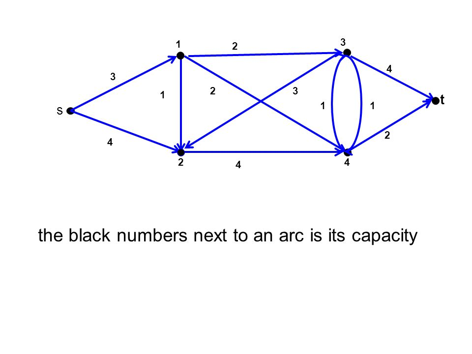 the black numbers next to an arc is its capacity