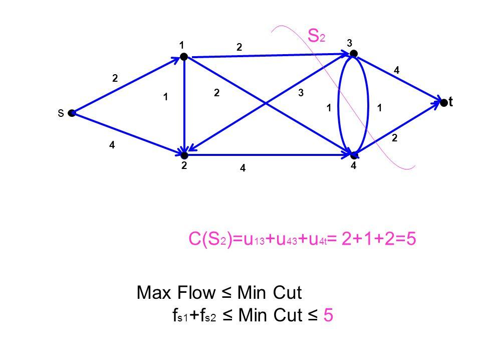 S2 C(S2)=u13+u43+u4t= 2+1+2=5 Max Flow ≤ Min Cut fs1+fs2 ≤ Min Cut ≤ 5