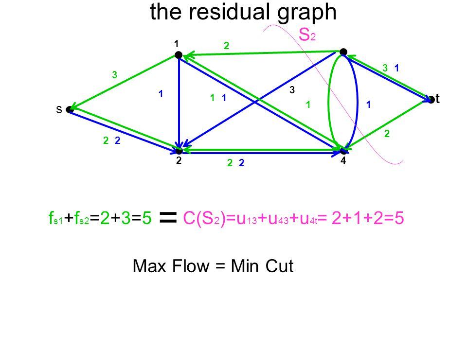 = the residual graph S2 fs1+fs2=2+3=5 C(S2)=u13+u43+u4t= 2+1+2=5