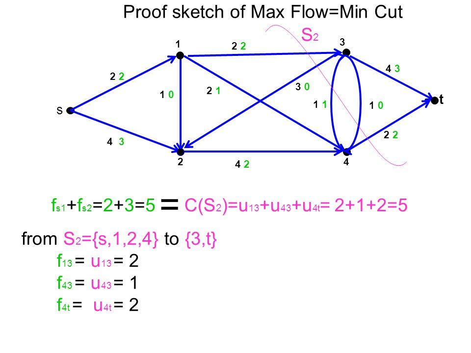 = Proof sketch of Max Flow=Min Cut S2 fs1+fs2=2+3=5