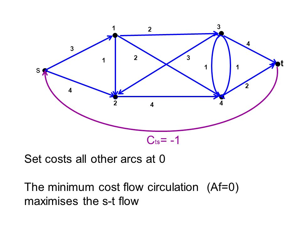 Set costs all other arcs at 0 The minimum cost flow circulation (Af=0)