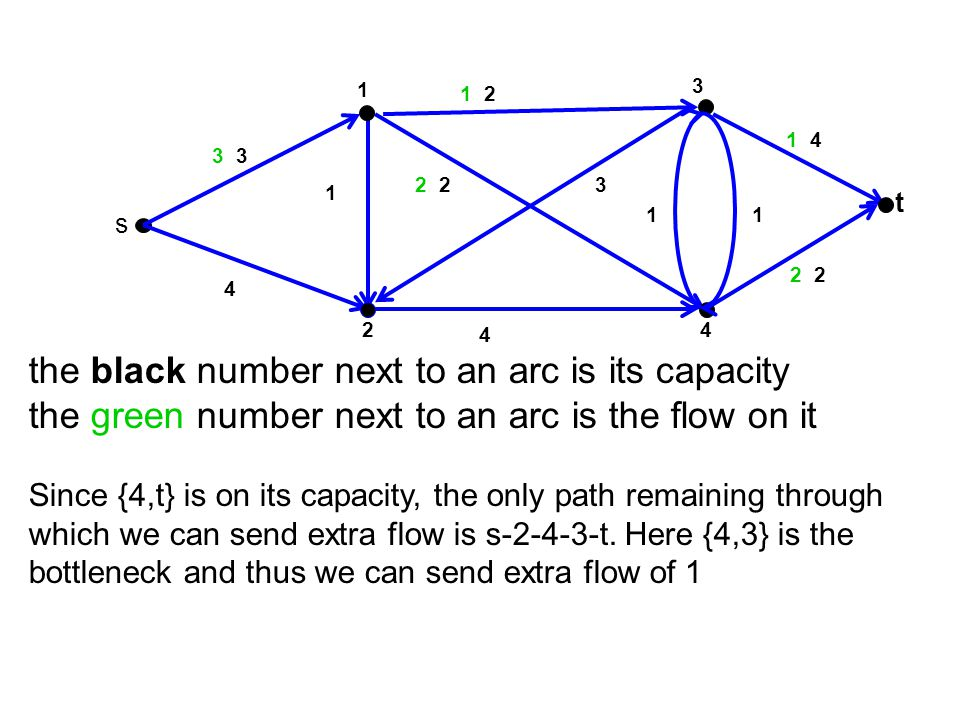 the black number next to an arc is its capacity