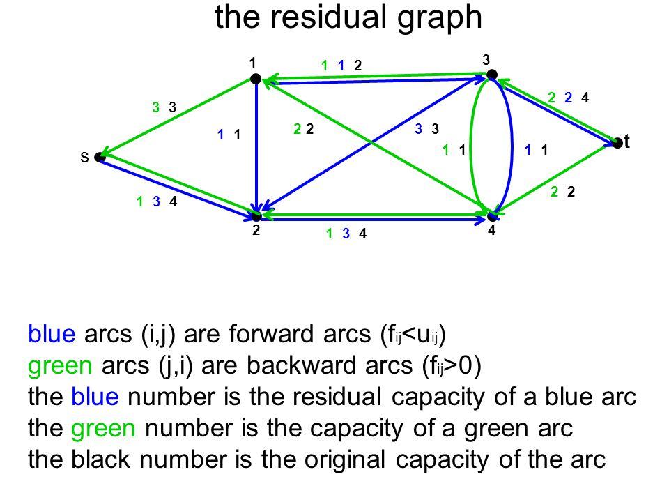the residual graph blue arcs (i,j) are forward arcs (fij<uij)