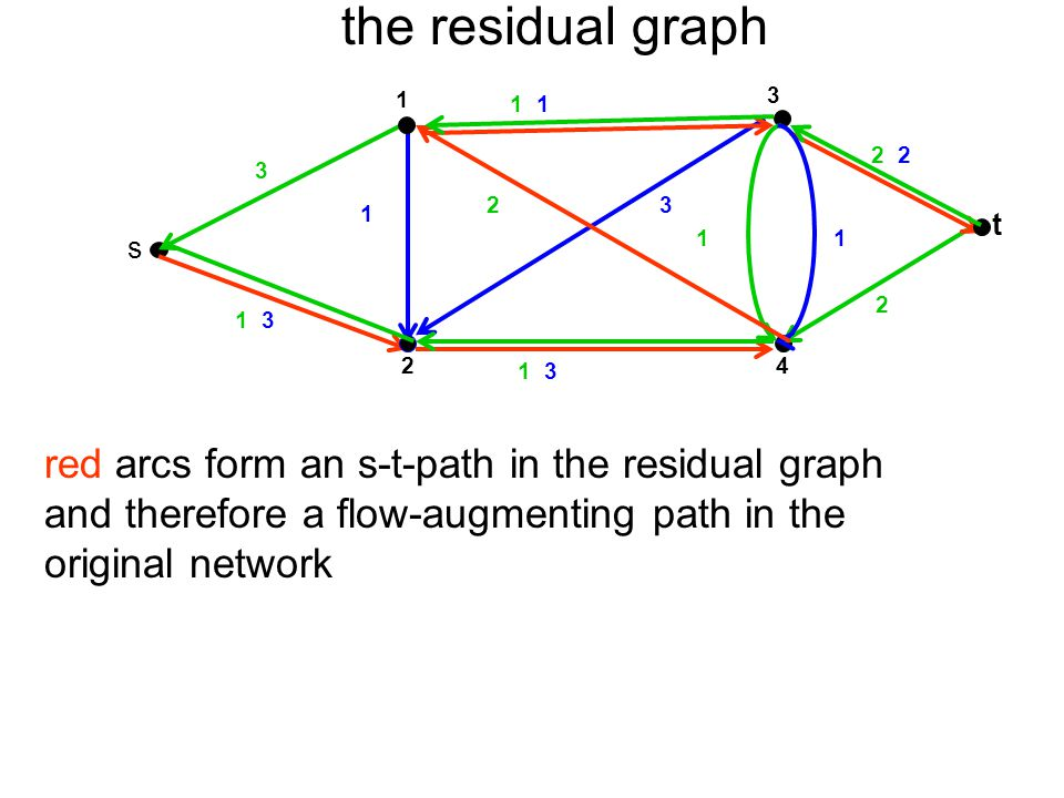 the residual graph red arcs form an s-t-path in the residual graph