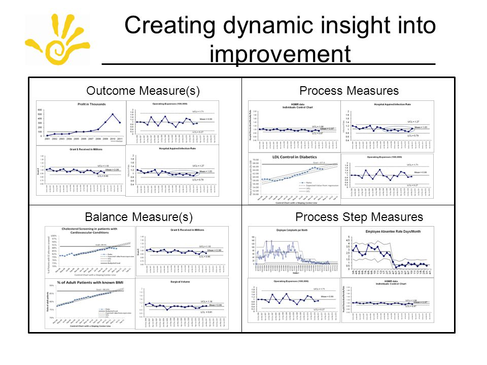 Creating dynamic insight into improvement