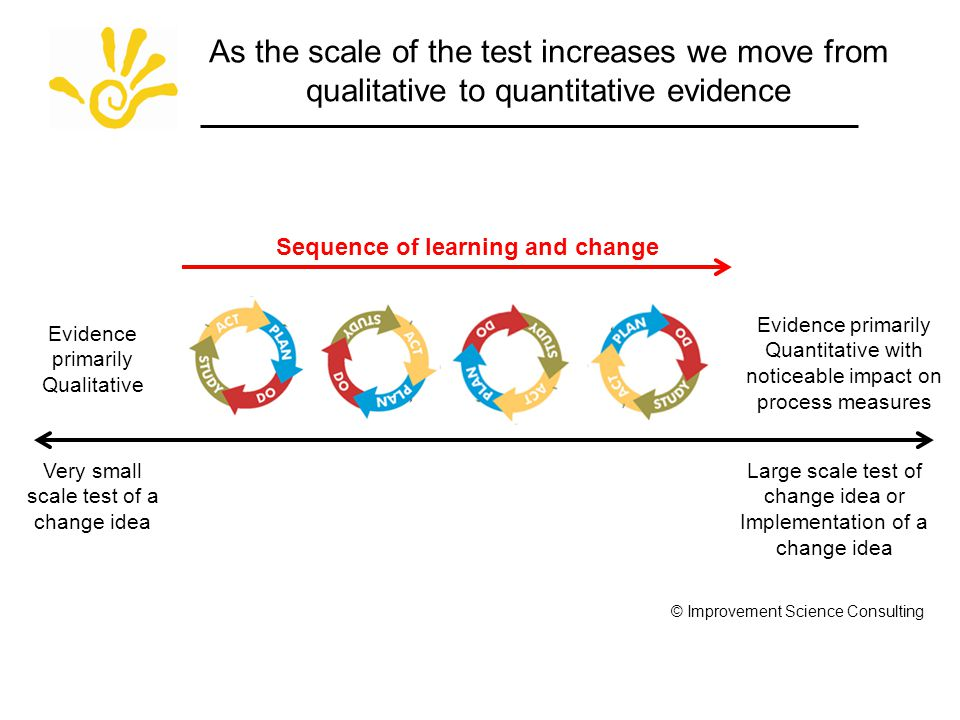 As the scale of the test increases we move from qualitative to quantitative evidence