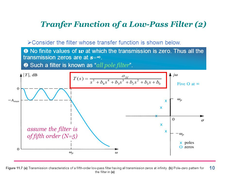Tranfer Function of a Low-Pass Filter (2)