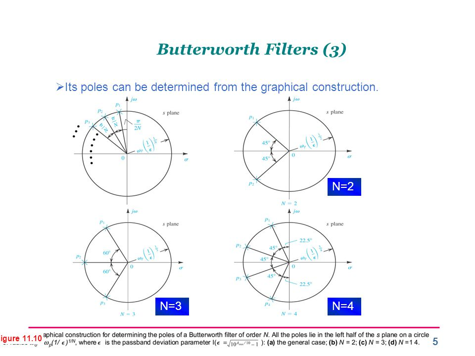 Butterworth Filters (3)