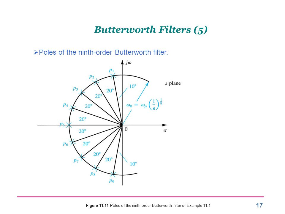Butterworth Filters (5)