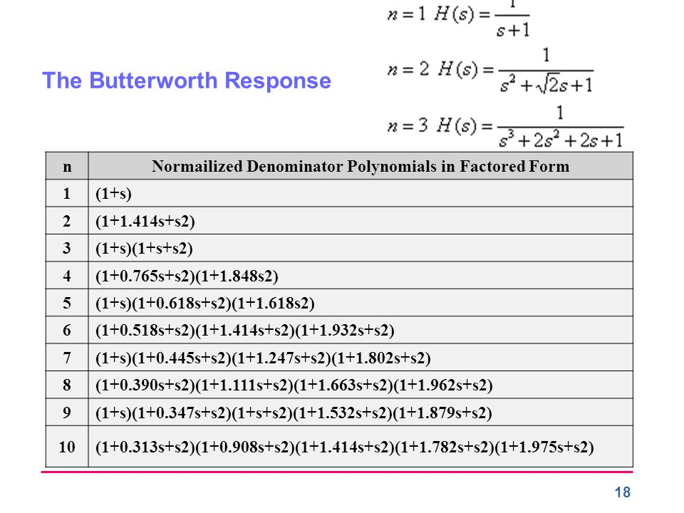 Normailized Denominator Polynomials in Factored Form