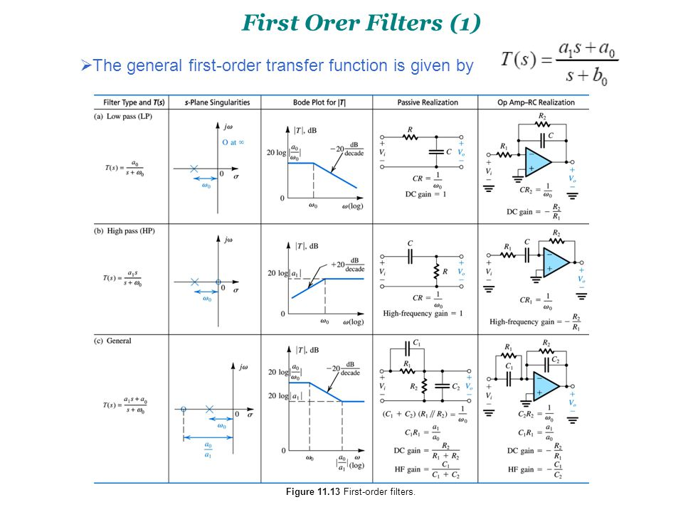 First Orer Filters (1) The general first-order transfer function is given by.