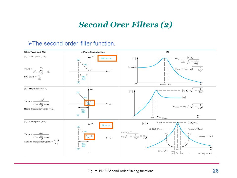 Figure 11.16 Second-order filtering functions.